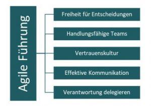 Fünf Merkmale agiler Führung