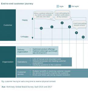 Der Kunde erwartet Agilität im Kundenservice; die Organisation kann oftmals nicht adäquat reagieren